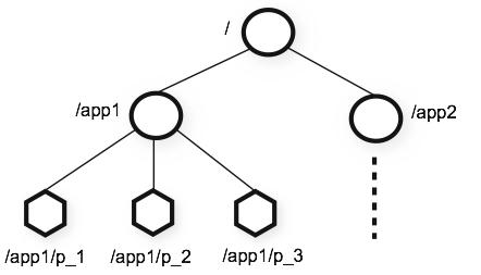zk的znode结构