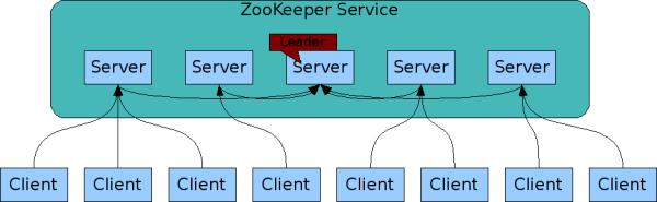 zk service